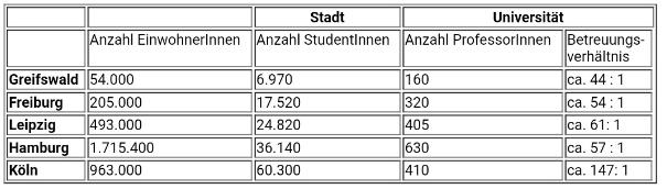 таблица-график на экзамене ТестДаф