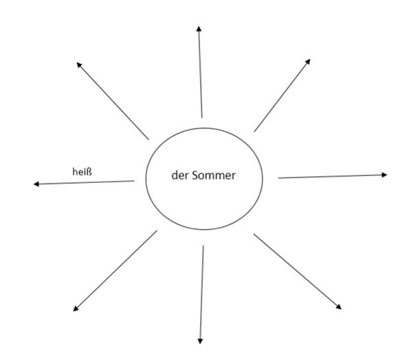 как быстро выучить немецкие слова и текст