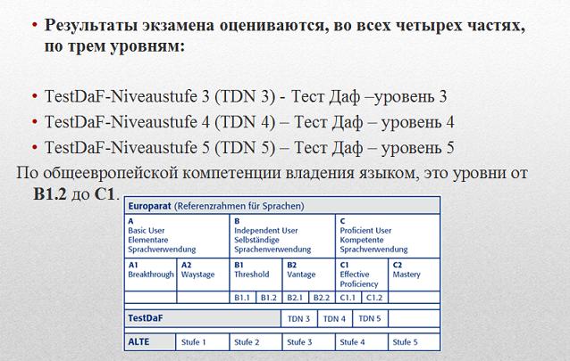 картинка система оценивания Тест Даф (Test Daf) по немецкому языку