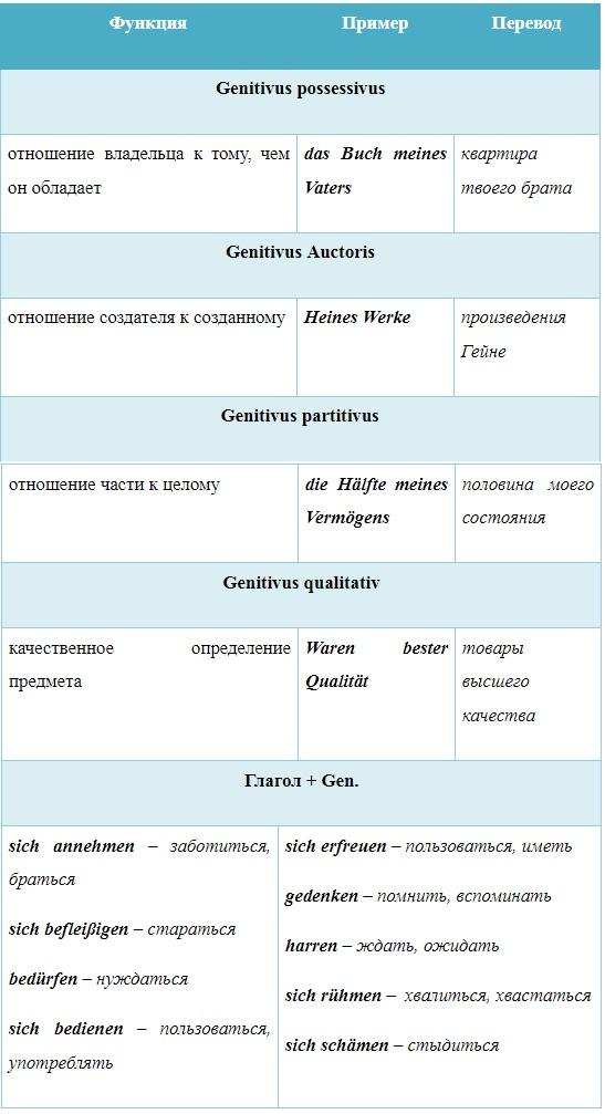 картинка родительный падеж немецкого языка
