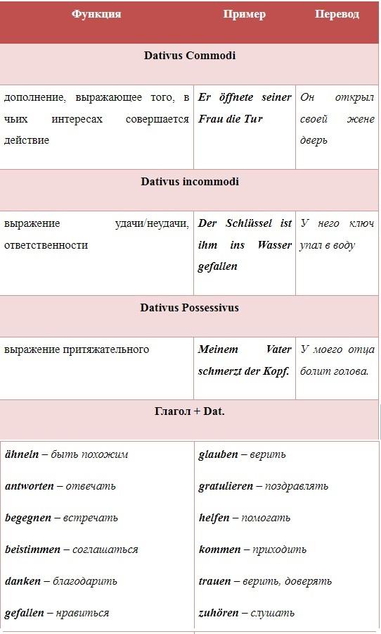 дательный падеж в немецком языке, Онлайн центр Инны Левенчук