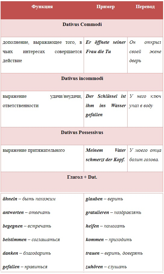 картинка дательный падеж в немецком языке