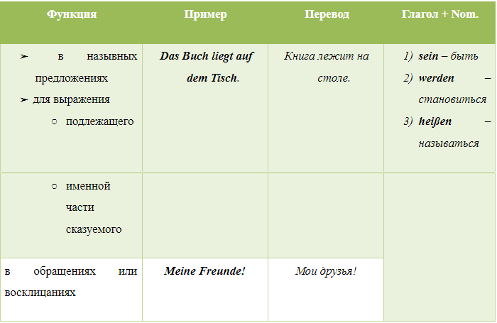 именительный падеж в немецком языке, Онлайн центр Инны Левенчук