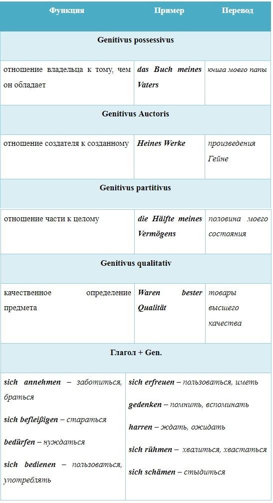 родительный падеж в немецком языке, Онлайн центр Инны Левенчук