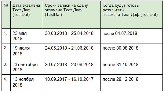таблица сроки записи и даты на экзамен  Тест Даф (TestDaf) по немецкому языку 2018