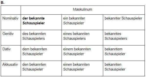 падежи в немецком языке таблица, Онлайн центр Инны Левенчук