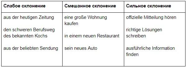 склонение в немецком языке, Онлайн центр Инны Левенчук