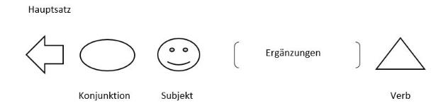 картинка порядок слов: глаголы в придаточных предложениях в немецком языке
