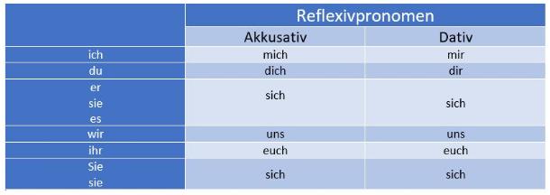 картинка таблица возвратных местоимений в Дативе и Аккузативе