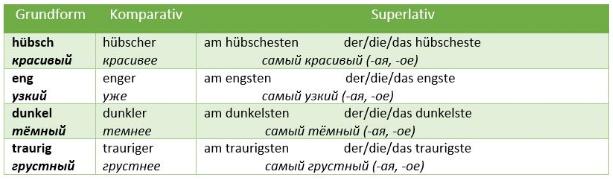 картинка степени сравнения прилагательных в немецком языке