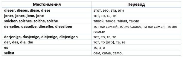 картинка указательные местоимения в немецком языке