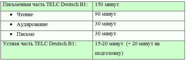 Сколько длится экзамен TELC Deutsch B1