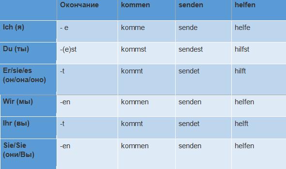 фото спряжение глаголов немецкий
