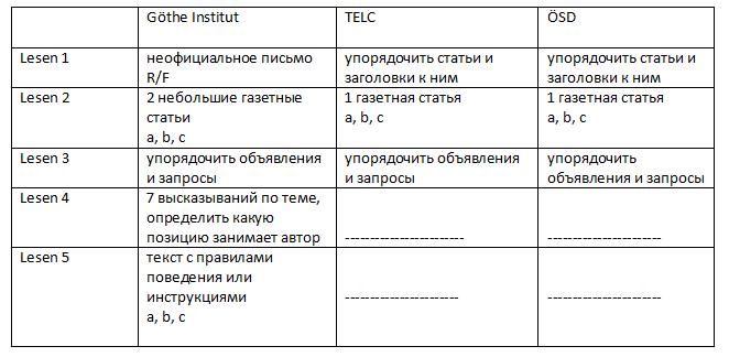 таблица часть чтение экзамена в1 гете института