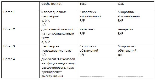 таблица часть письмо экзамена в1 гете института