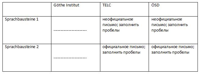 таблица часть слушание экзамена в1 гете института