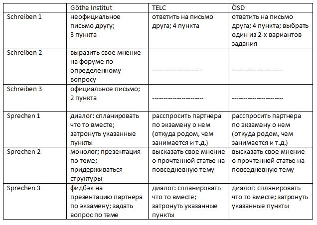 таблица устная часть  экзамена в1 гете института