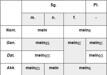 склонение притяжательных местоимений в немецком языке