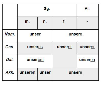 притяжательные местоимения в немецком таблица