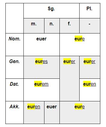 притяжательные местоимения в немецком упражнения