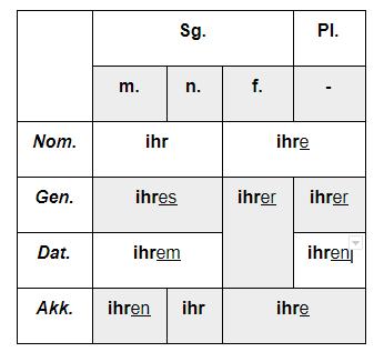 притяжательные местоимения в немецком языке 2