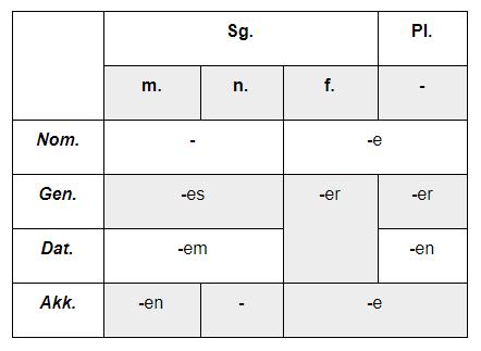 немецкие притяжательные местоимения таблица с переводом