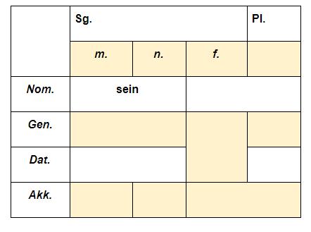 притяжательные местоимения в немецком упражнения 3
