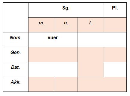 притяжательные местоимения в немецком упражнения 4