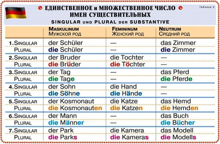 множественное число в немецком языке